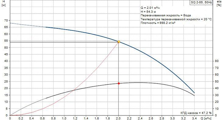 График оптимальной работы насоса SQ 2-55 №1