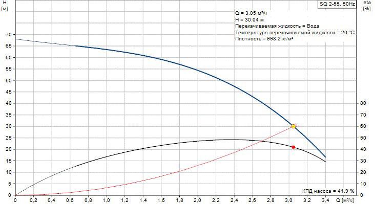 График неоптимальной работы насоса SQ 2-55 №2