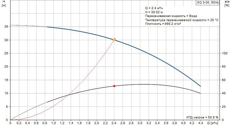 График неоптимальной работы насоса SQ 3-30 №3